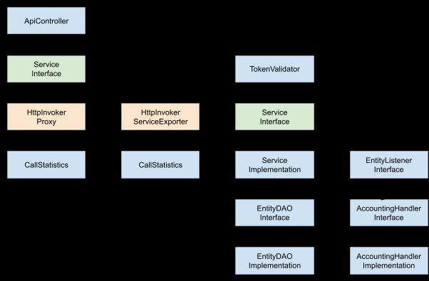 CoreWallet Documentation - our emoney solution in detail